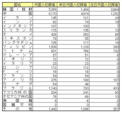 ネトウヨの嘘がまたバレる 「ヤクザの3割は在日はデマ、実際は2%程度」